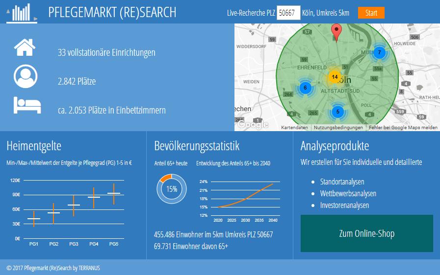 TERRANUS-Live-Recherche-Pflegemarkt-Research-2