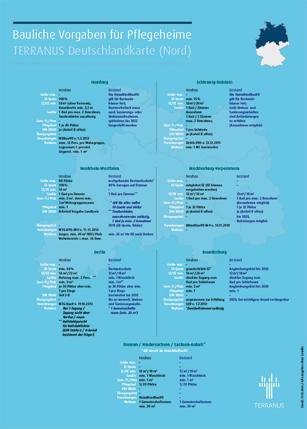 TERRANUS Deutschlandkarte mit den baulichen Vorgaben für Pflegeheime in allen deutschen Bundesländern.