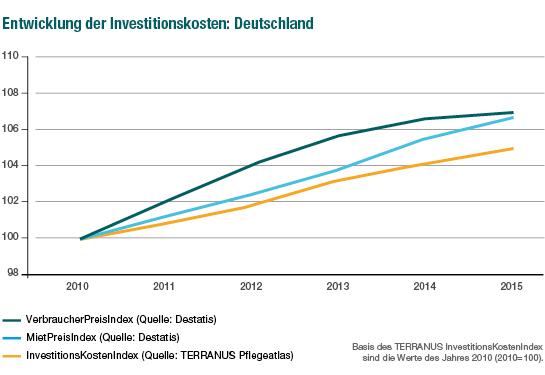 TERRANUS Investitionskostenindex Deutschland gesamt