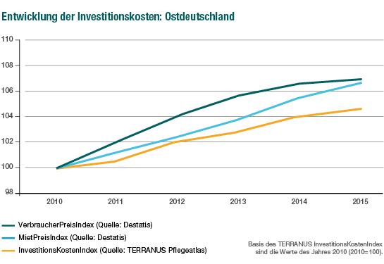 TERRANUS Investitionskostenindex Ostdeutschland