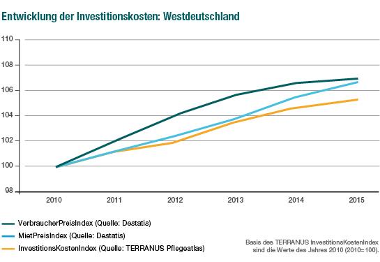 TERRANUS Investitionskostenindex Westdeutschland