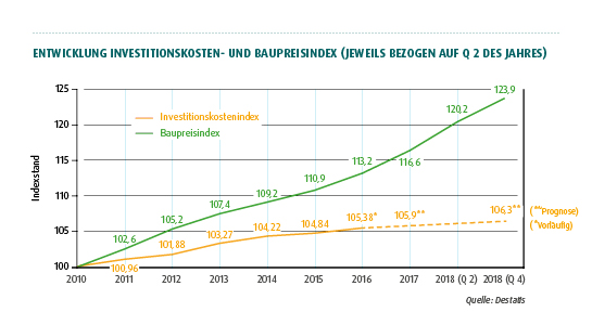 TERRANUS Entwicklung Investitionskosten Baupreisindex
